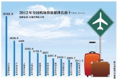 2012年国内大型机场旅客吞吐量排名
