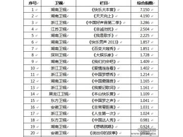 """全媒体电视综艺百强8月收视揭榜 """"大本营""""夺冠"""