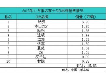 11月suv市场销量排行榜