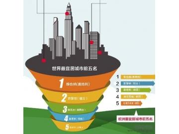 2014年美世全球各洲城市生活质量排名