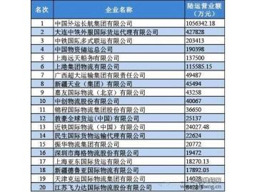2013年度中国货代物流陆运和仓储二十强排名榜