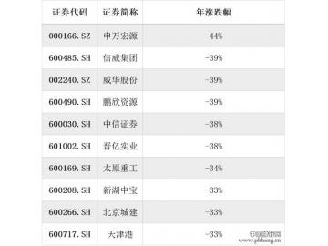 2015年熊股排行榜出炉 年度最熊个股申万宏源跌幅44%