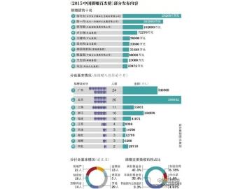 2015中国捐赠百杰榜 马云才第十 第一名竟是个女的?