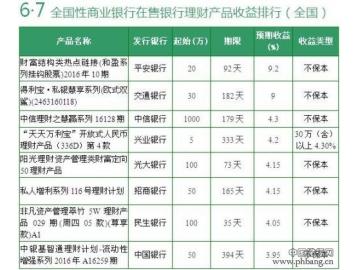 6月7日银行理财产品收益排行