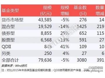 基金2016半年度排行榜