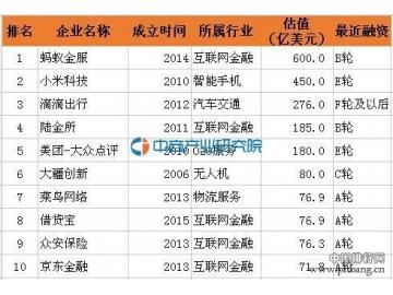 什么是独角兽企业?2016年最新中国独角兽企业估值排行榜