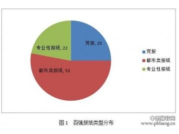 2016中国报纸融合传播百强榜