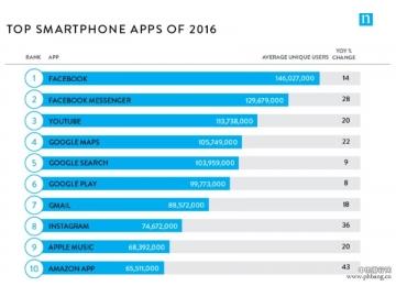 2016年美国最热应用TOP 10