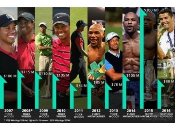 福布斯2016运动员收入排名 博尔特为最赚钱跑者