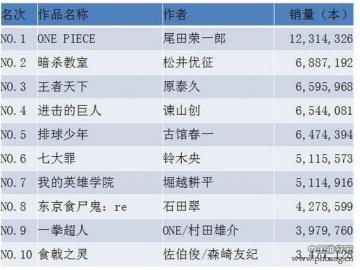 2016年度日本漫画销量榜Top10