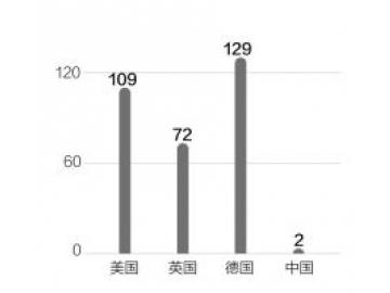 中国健身行业多个指标排名全球靠后