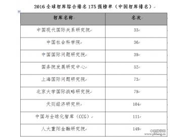 全球权威智库排行发布,中国智库表现亮眼、数量位居全球第二
