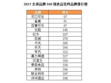 2017全球品牌500强发布 伊利成唯一入选中国乳品品牌