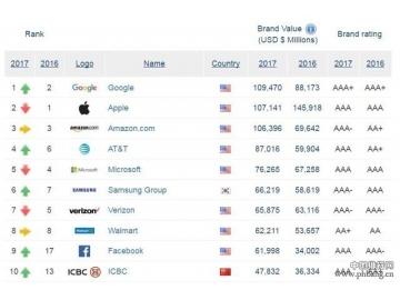 全球品牌TOP500排名:IT企业热度不减