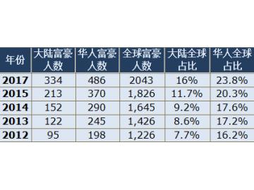 2017华人首富是谁?谁是亚洲首富?