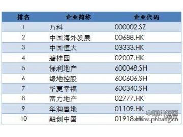 2017中国上市房企百强揭晓,行业洗牌加速