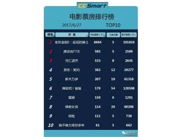 排行榜 | 2017.06.28影视数据汇