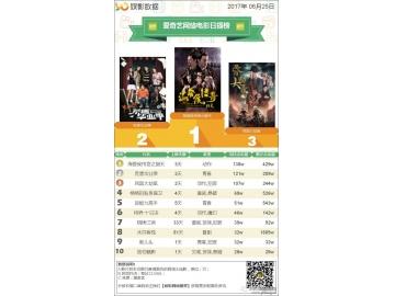 榜单丨2017年6月25日全网网络电影排行榜