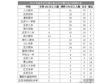 从高考成绩看北京高中的排行榜