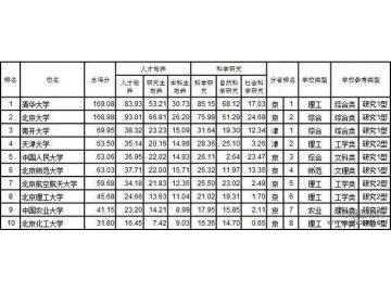 2017中国大学分省排行榜