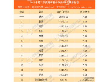 2017年前三季度湖南省各市州GDP排行榜:长沙GDP占比高达31% 获双料冠军
