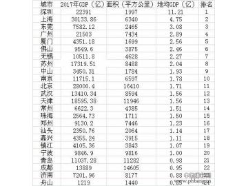 2017年中国城市地均GDP排名