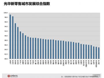 2018中国各城市新零售创新指数排行