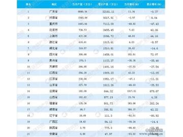 2018年5月全国各省市手机产量排行榜