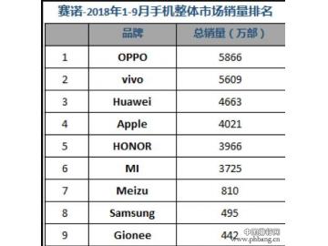 2018年前三个季度国内手机市场的销量排名