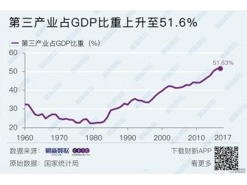 2017年中国第一产业第二产业第三产业占GDP比重