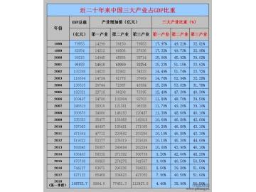 1998-2018年中国三大产业占GDP比重历年变化