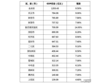 郑州市16个区县2017年GDP排名