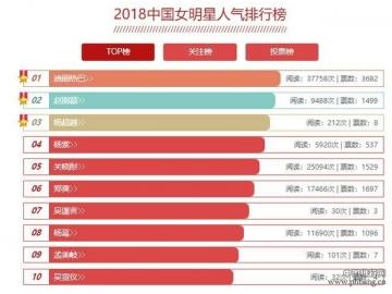 2018中国女明星人气排行榜 2018年最火女明星,人气女星排名