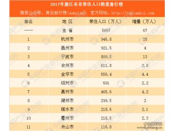 2017年浙江各市常住人口数量排行榜:杭州人口增量最大 宁波第二
