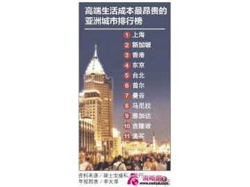 亚洲高端生活成本最贵城市 上海居冠新加坡排第二