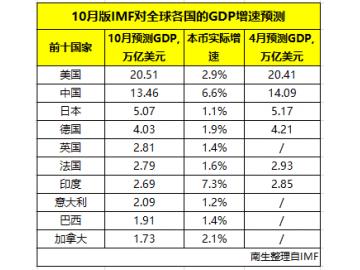 2018年全球GDP前十国家预测:美国高达20.51万亿美元,其他各国呢