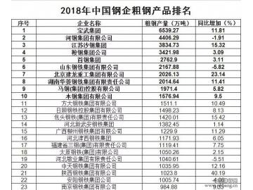 2017年全国钢厂粗钢产量排名(前80)