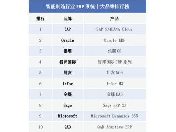 2019智能制造行业ERP系统十大品牌排行榜
