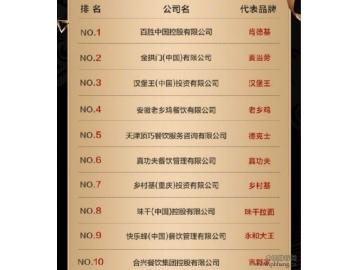 2019年中国快餐排行榜发布 中国餐饮产业规模达4.3万亿