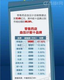 中国血压计品牌销售额排行榜(TOP10)