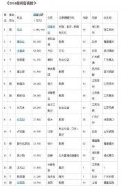 2014年胡润慈善榜排名(前100榜单)