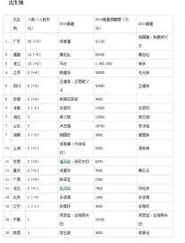 2014年胡润慈善榜地区人数分布排行榜
