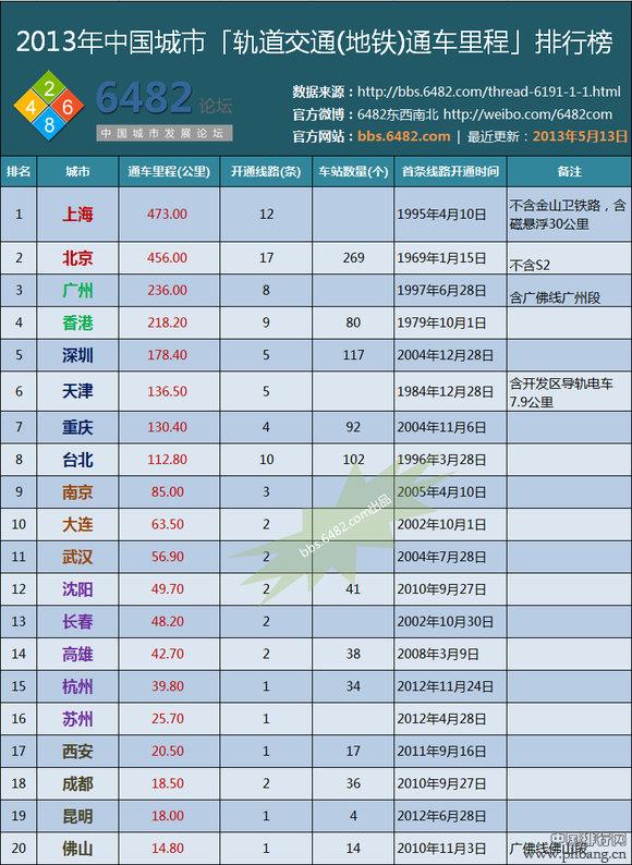 2013年中国各城市地铁轨道交通通车里程排行