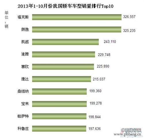2013年1-10月份我国轿车车型销量排行Top10