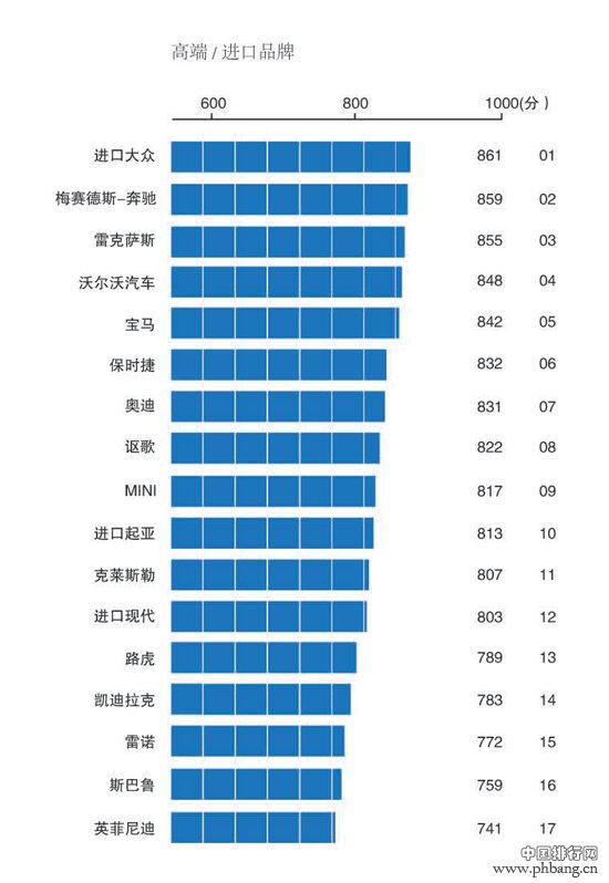 2013中国汽车品牌售后服务满意度指数排行