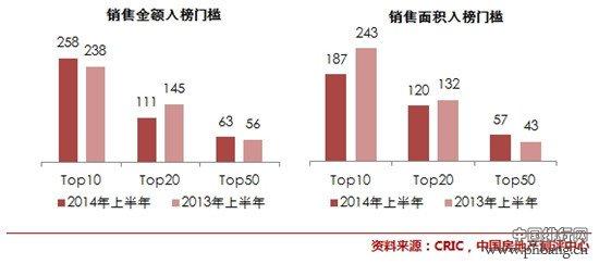 2014上半年中国房地产企业销售TOP50排行榜