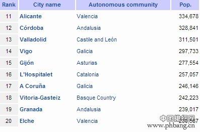 西班牙的城市人口分布