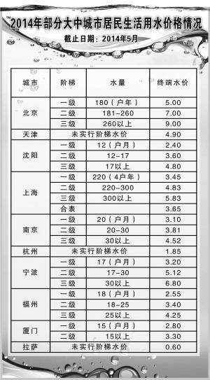 上海阶梯水价_全国城市居民生活用水价格排名 21大中城市阶梯式水价开始实行 ...