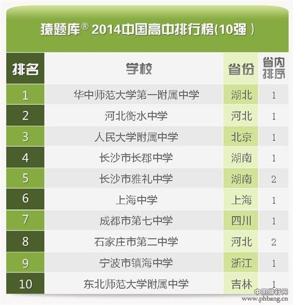 2014中国最好高中TOP100强排行榜