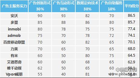 2014年中国移动应用广告平台市场排名